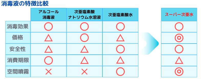 消毒液の特徴比較